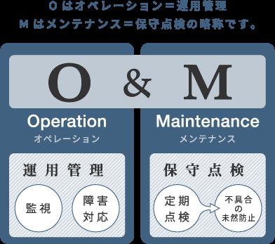 Oはオペレーション=運用管理、Mはメンテナンス=保守点検の略称です。
